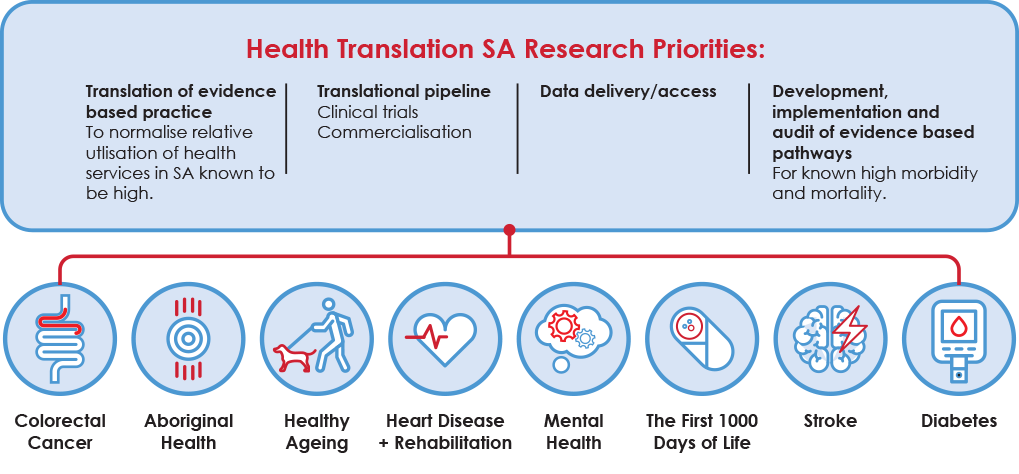 Health Translation SA priorities