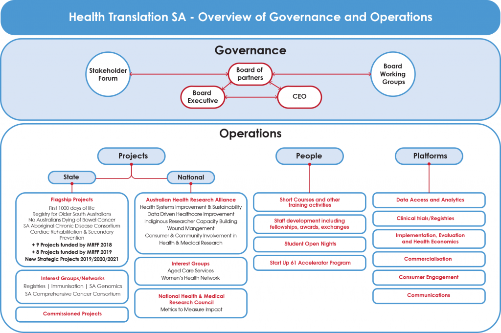HTSA Overview of Governance and Operations